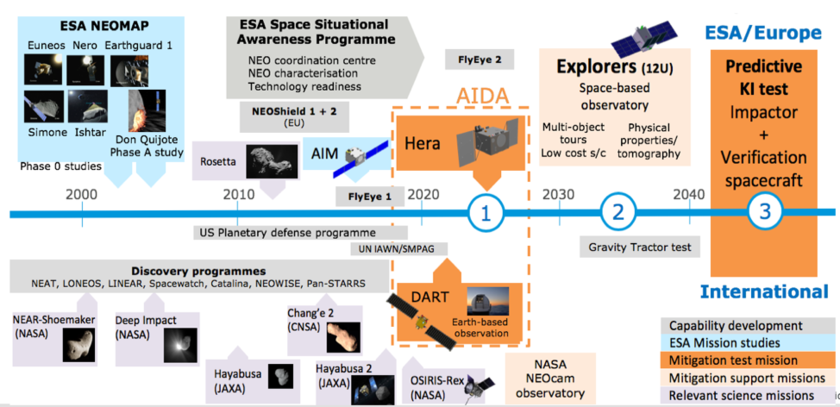 European Planetary Defense Activities