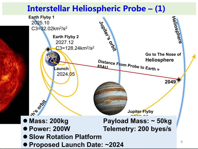 Interstellar Heliosphere Probe 1 Concept