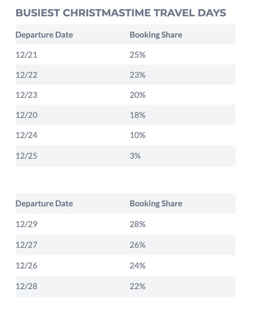 Worst christmas travel dates according to hipmunk
